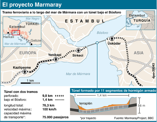 Proyecto Mármara